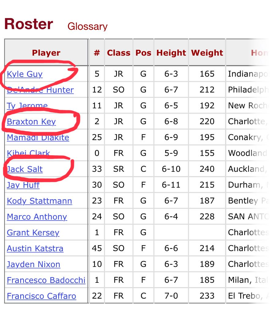 "Virginia's roster is full of guys whose last names sound like they made them up on the spot.  ""What's your name?!""  - ""Uhhhh [looks at table].....Salt?"" - ""Ummmm [looks at door]...Key?"" - ........[stares at interrogator] GUY.""  Bonus points for Huff lol"