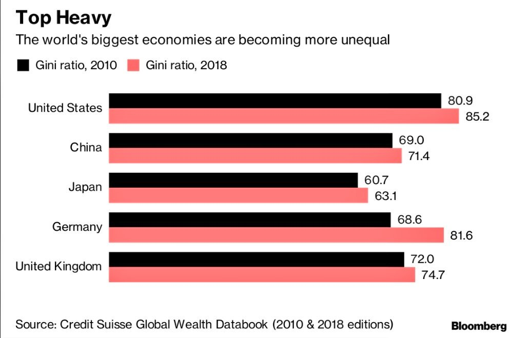 Dimon's net worth tripled. Schwarzman's fortune is up almost sixfold. The good times are rolling for Davos elite https://t.co/g3mnjgjx1m via @tommetcalf123 @simonjkennedy #tictocnews #wef19