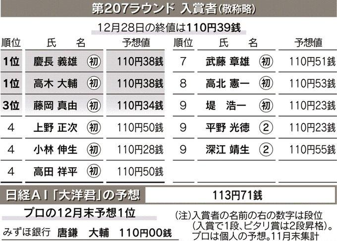 日本経済新聞の読者が為替相場の予想を競う #円・ドルダービー。次回は3月末の円・ドル相場の予想を募集してください。予想締め切りは2月28日です。電子版からも応募できます。応募の締め切りは2月28日24時です。入賞者には図書カードを進呈。1位は3万円です。https://t.co/gnPs7ni1c5