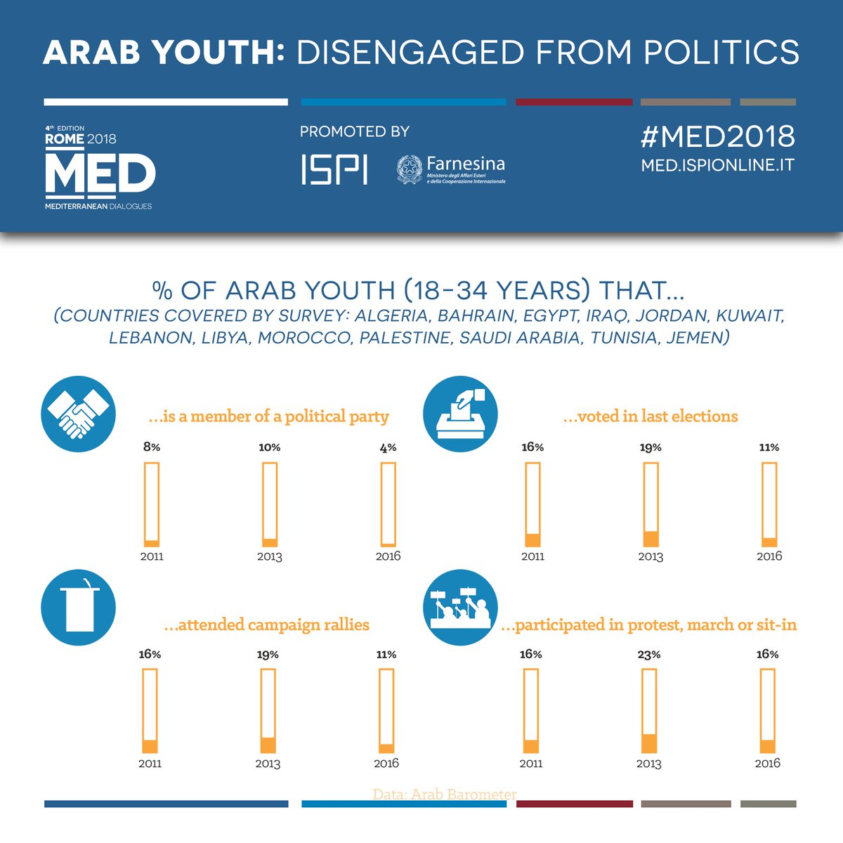 Arab youth seems to be disengaged from politics. Yet a surprising diversity of hope and aspirations exists in the region. By some estimates, 63% of entrepreneurs in the Arab world are 35 or younger.  Download the #Med2018 report → https://t.co/9BnXHrZiov