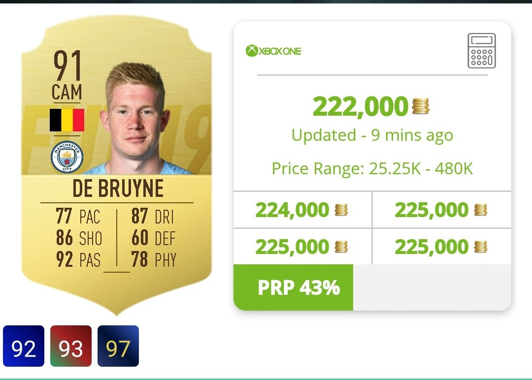 KDB at an all time low price if you want to snap him up. Good chance he might go down a touch more over the next 3 days!  @FUTBIN @EASPORTSFIFA #kdb #debruyne #FIFA19 #FUT #FUT19 #FUTTradingTips pic.twitter.com/trDBErtMc8