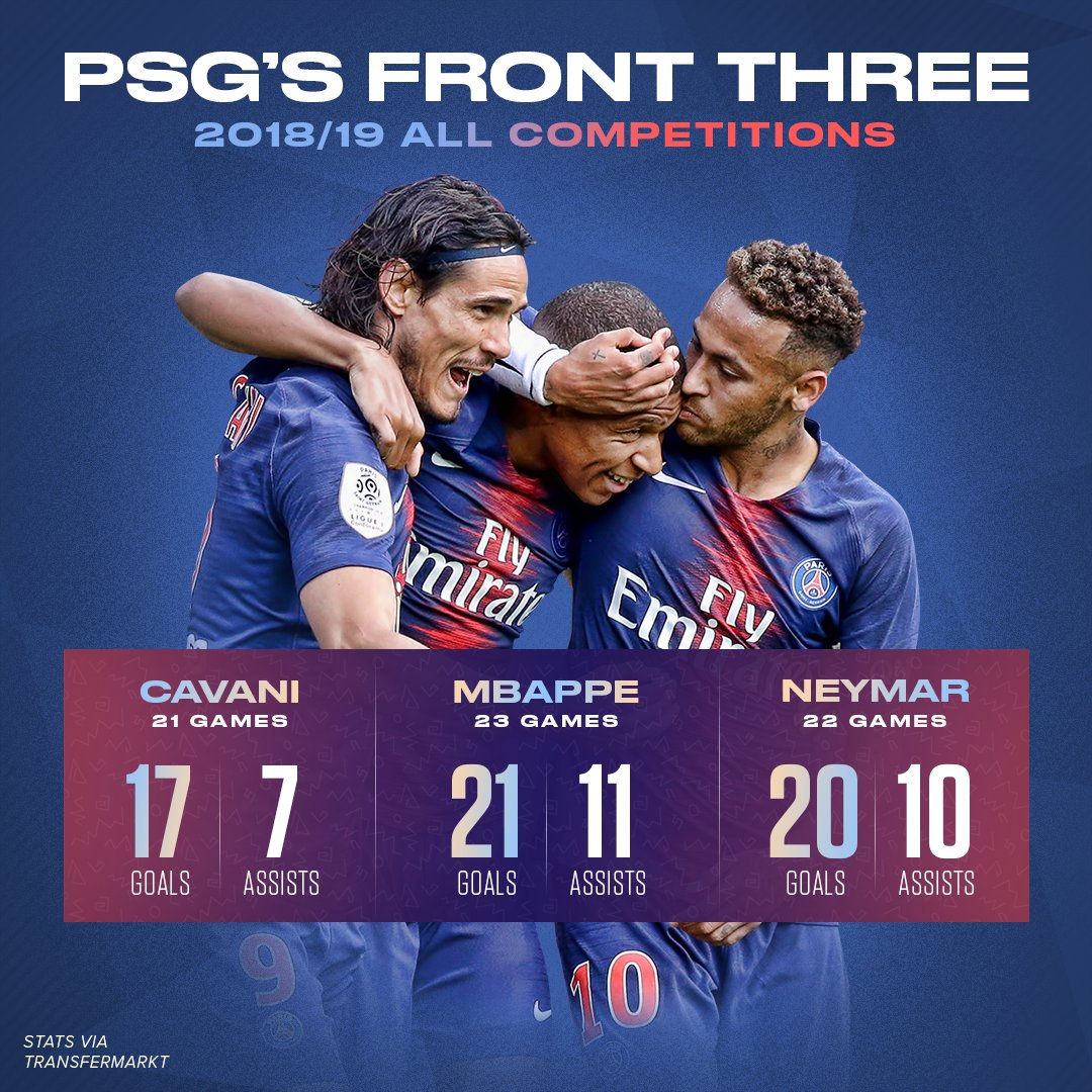 @ChampionsLeague loading @ManUtd vs @PSG_inside, Ole Ole is building sth to stop this trio ... #UCL @brfootball