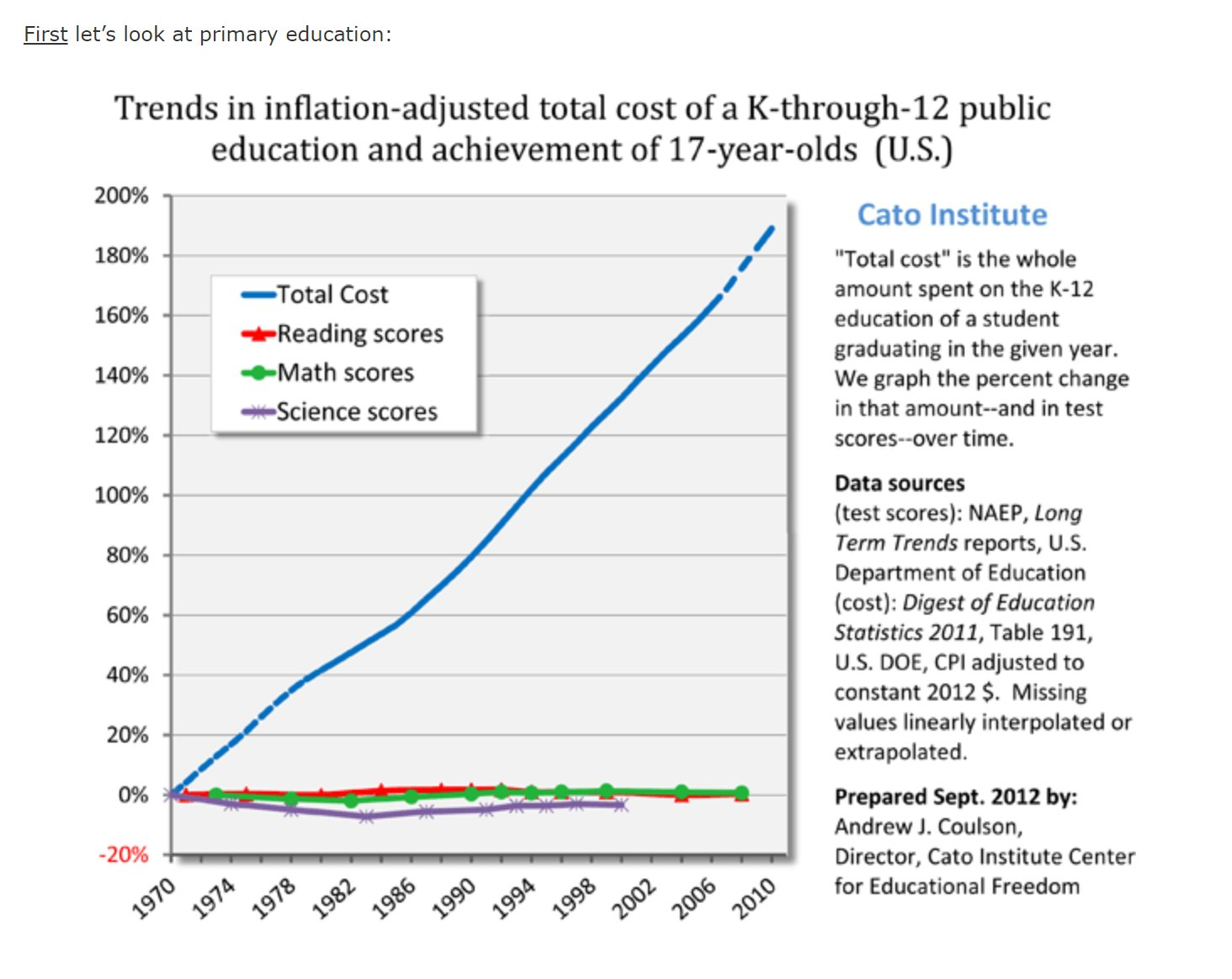 How cost disease affects high school education