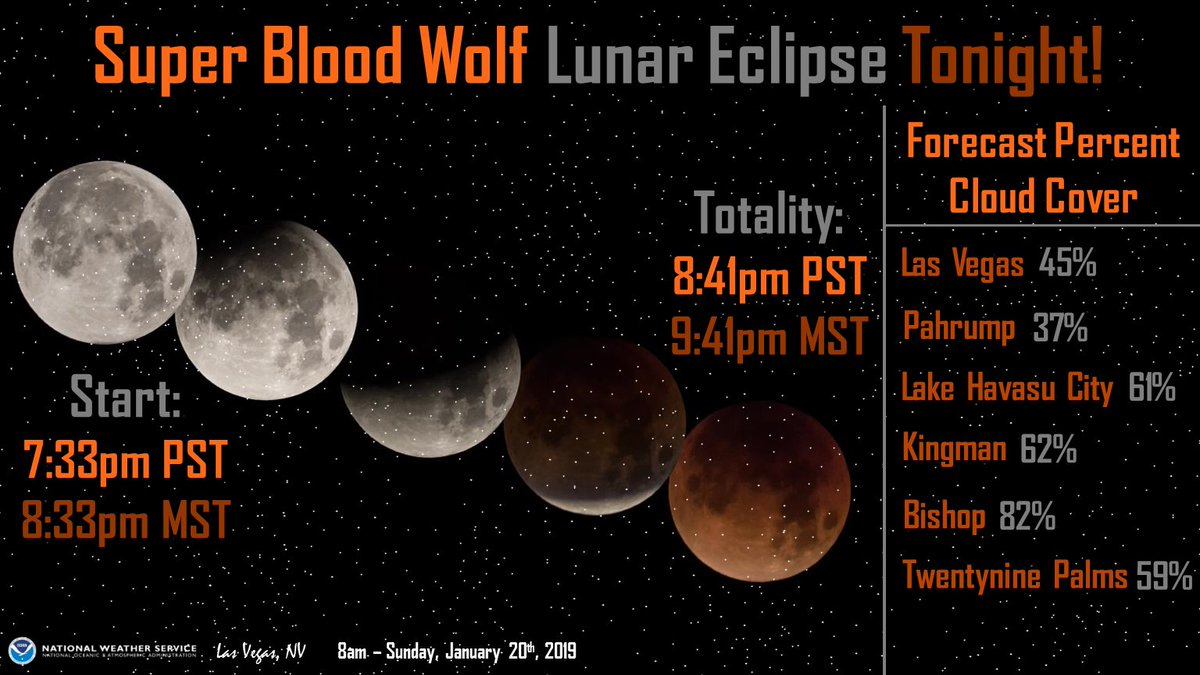 Super Blood Wolf Moon?! 🐺🌑 1st full moon in Jan while the moon is closest to Earth in orbit WHILE it's being eclipsed, so it appears red! Totality: 8:41pmPST/9:41pmMST tonight. Vegas: Party Cloudy SE CA & NW AZ: Mostly Cloudy     #LunarEclipse#NvWx#CaWx#AzWx#SuperBloodWolfMoon