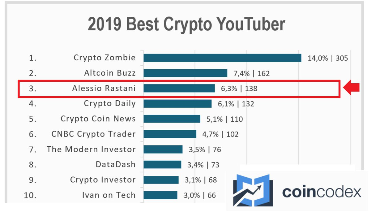 top 10 cryptocurrency youtubers