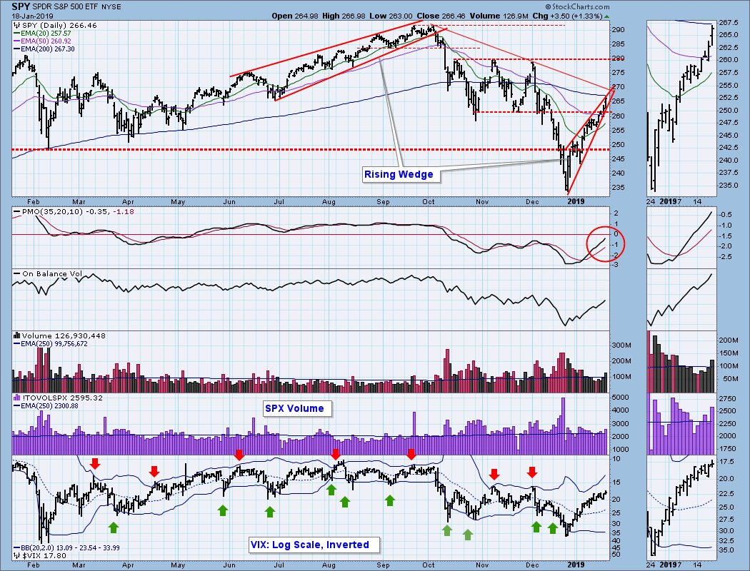 Rising wedge is going to resolve soon, odds favor the downside $SPY