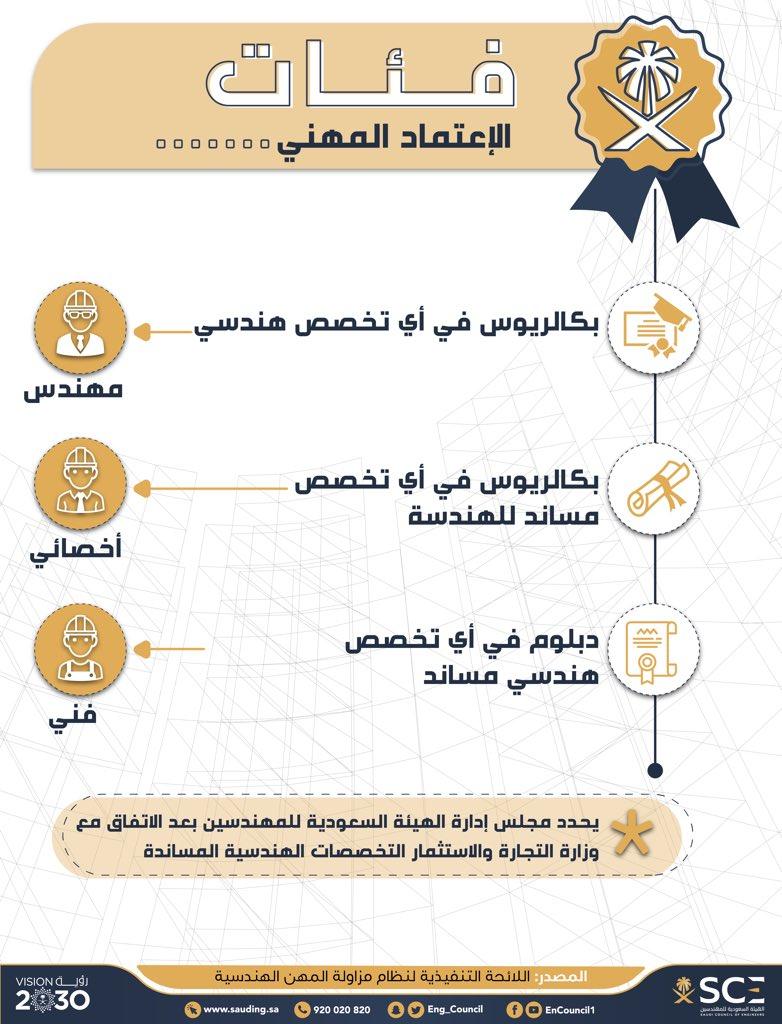 الهيئة السعودية للمهندسين A Twitter الاعتماد يحدد الفئات حسب المؤهلات المهنية نظام مزاولة المهن الهندسية مزاولة