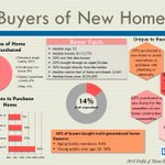 Among buyers who purchased a new home, 39% purchased a new home to avoid renovations or problems with plumbing or electricity https://t.co/FnffxrbRpn #NARHBS