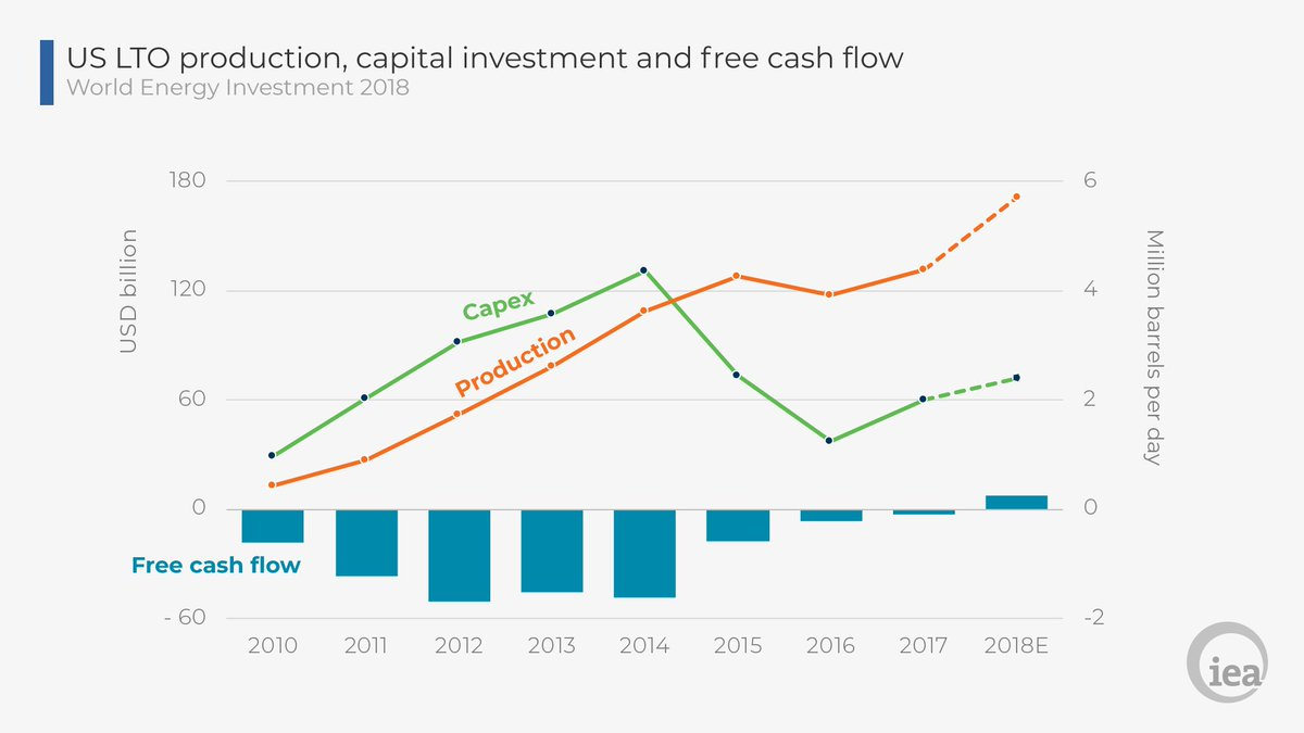 The US 🇺🇸shale industry is at turning point after a long period on a fragile financial basis –appearing on track to achieve positive free cash flow for the first time ever this year, while production grows at its fastest pace ever https://t.co/3cte2BW1k7