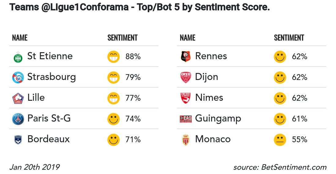 #RT @Betsentiment_AI: Following the last games, here is the table of Top/bottom 5 .@Ligue1Conforama teams sorted by sentiment score. We use #MachineLearning algorithms to detect sentiment in fan tweets.      More #BigData #EPL insights here ->> …