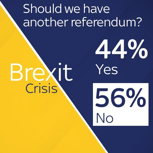 According to the Sky News data national poll, the country does not want a second referendum.   Th #BrexitCrisise  studio audience agree as well. They voted 58% no.   Follow live herhttps://t.co/8nEEaysil5e: