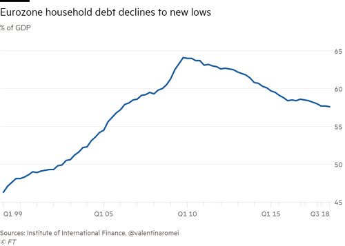 It's all relative chart! Eurozone household #debt as a % of #GDP has fallen to the lowest level since 2006 (via @FT)