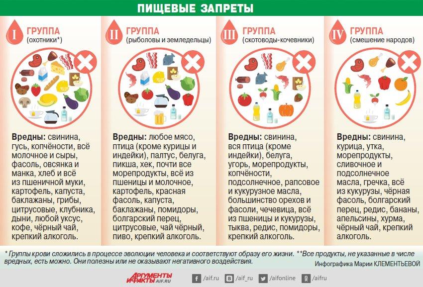 Какая диета подходит с 4 группой крови