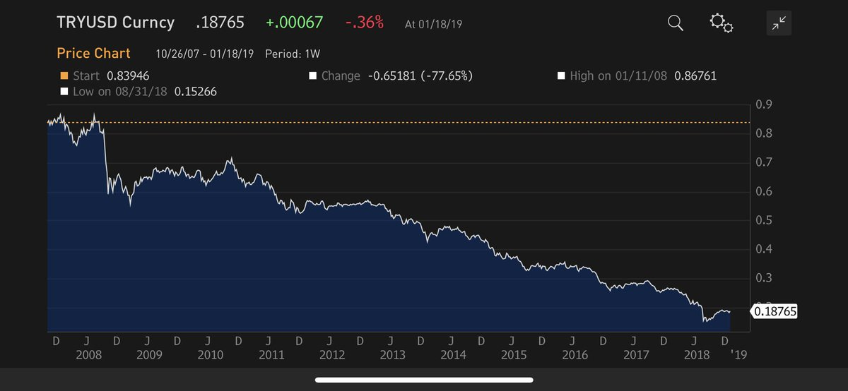 The endless devaluation of the Turkish Lira in one chart! Down 80% against the #USD over the last 10 years. #TRY