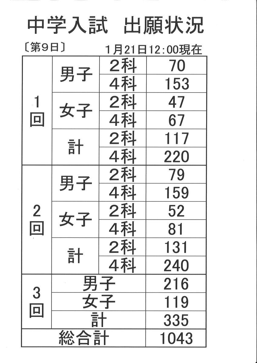 出願 状況 大学 日本