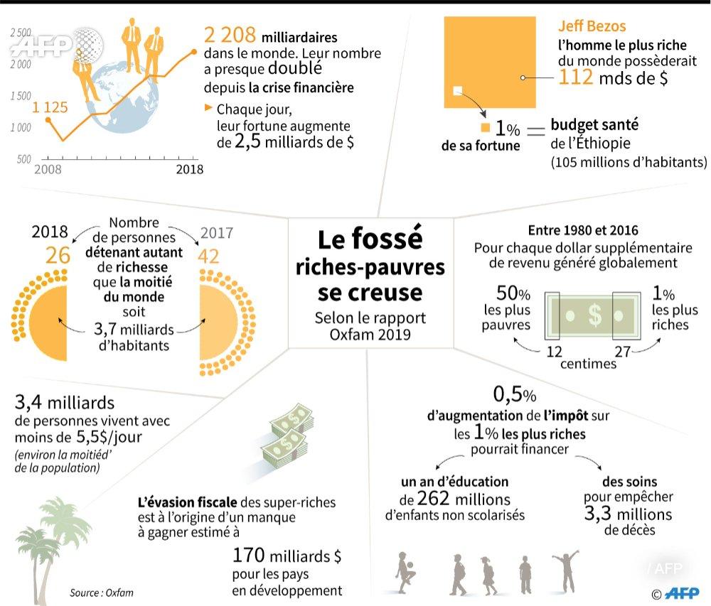 Selon un nouveau rapport de l'ONG @Oxfam, 26 milliardaires détiennent désormais autant d'argent que la moitié la plus pauvre de l'humanité #AFP