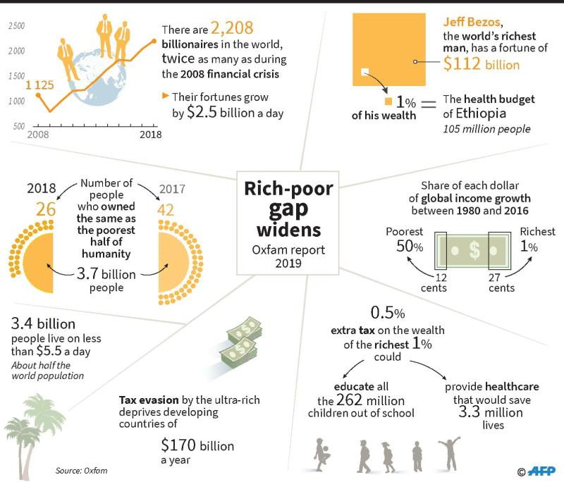 World's 26 richest own same wealth as poorest half of humanity: Oxfam https://t.co/4QQeUnW4y4