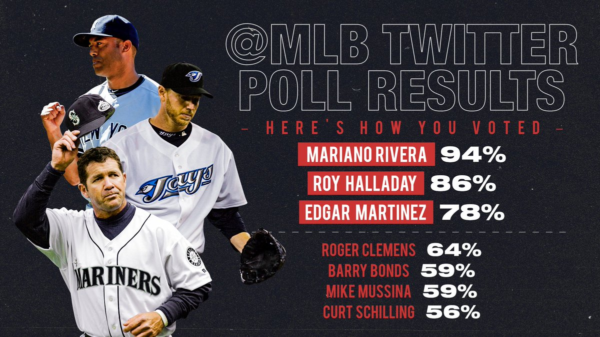 Yesterday, we asked for your #HOF2019 ballots. Here's how you voted!  What will the official results look like?