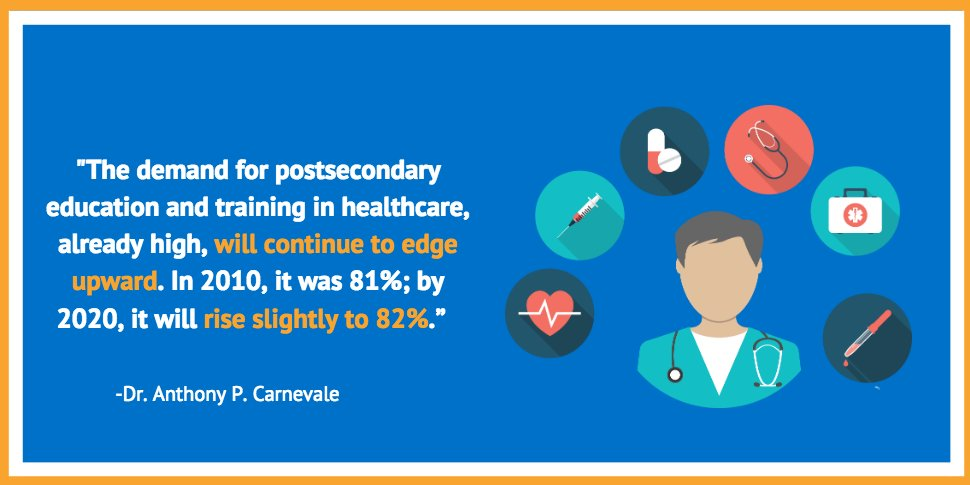 test Twitter Media - The demand for postsecondary #education and training in #healthcare continues to grow. Dr. Carnevale comments. https://t.co/aemlMwDJSd