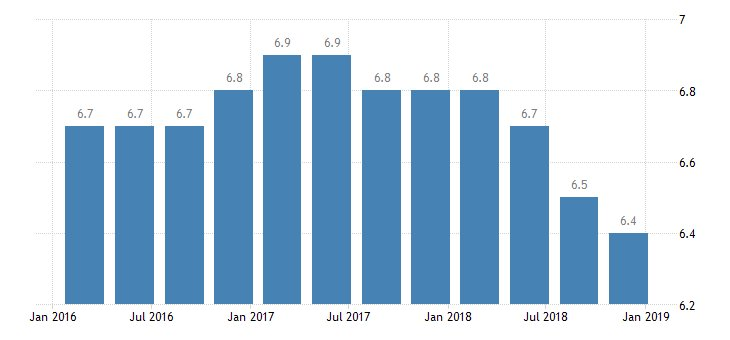 #China #GDP Growth Rate year-on-year at 6.4%  https://t.co/EdHJXDMQ6Z