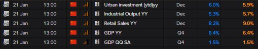 #China #data dump Shows #GDP on the money at 6.4% yoy and 1.5% qoq   Retail sales stronger at 9% Industrial Prod also stronger at 5.7% while Investment a touch weaker at 5.9%  Overall positive data   #forex #markets $AUDUSD
