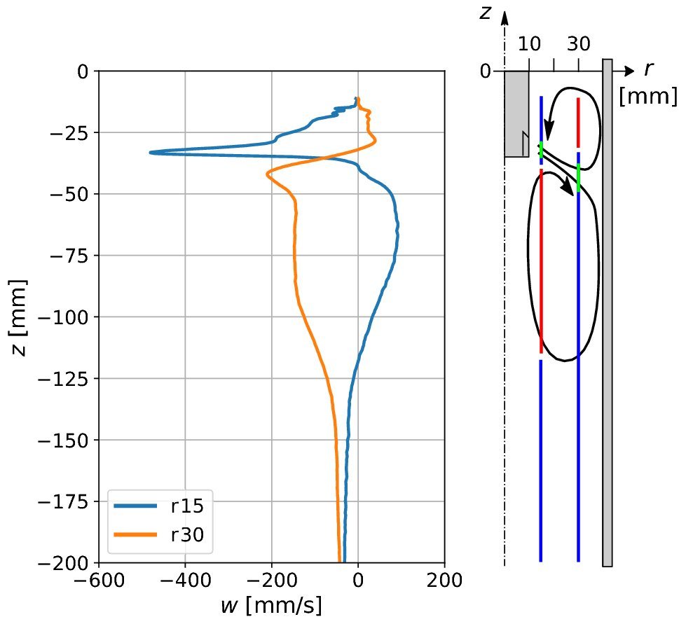 Nice way to present velocity profiles in  different areas from Dresden https://link.springer.com/article/10.1007%2Fs11663-018-1491-5… #ContinuousCasting #ElectromagneticStirring © The Minerals, Metals & Materials Society and ASM International 2019