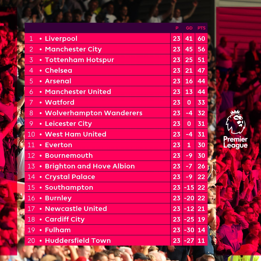 STANDINGS: Men's Team - Saturday's victory & other big results have brought up a tasty scenario for @ManUtd! Though the position remains static, the Devils find themselves ever closer to the Champions League spots - just three points off fourth now! #MUFC #PL #ILOVEUNITED_PU