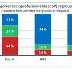 La représentation des milieux sociaux à la télévision, selon l'enquête du CSA. https://t.co/RVMXYsvf83