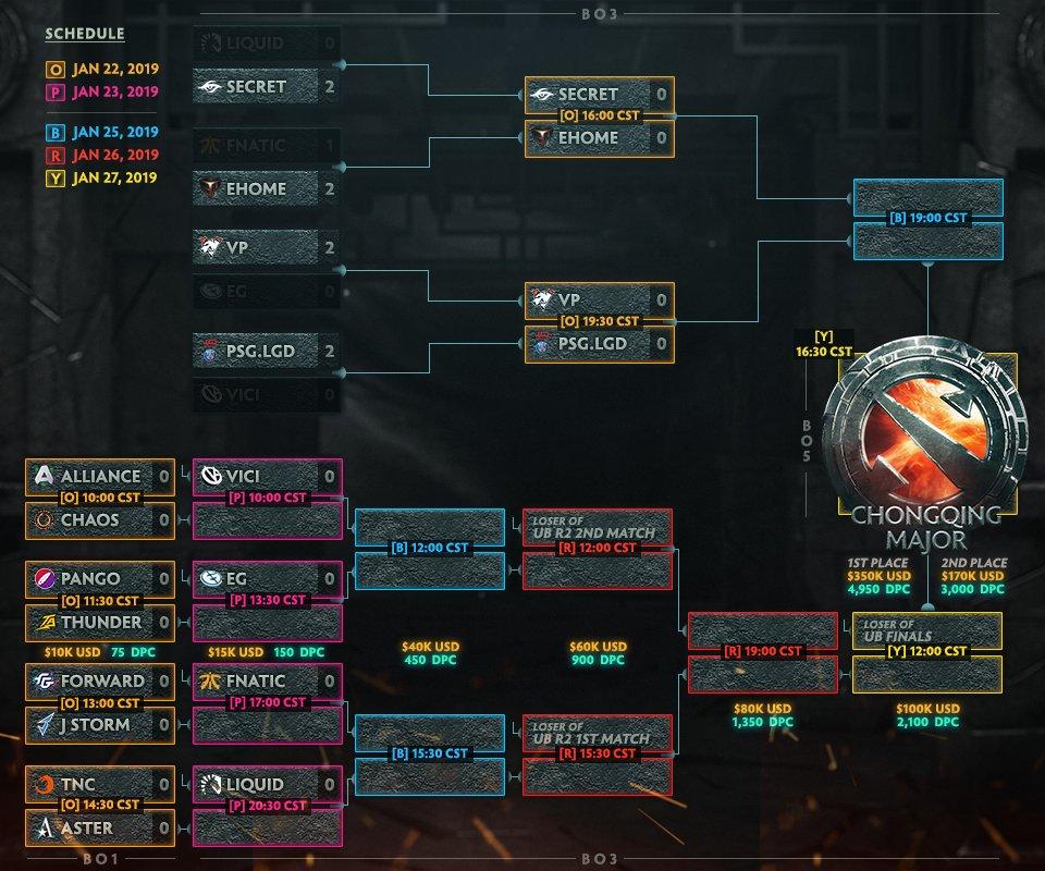 турнирная сетка The Chongqing Major