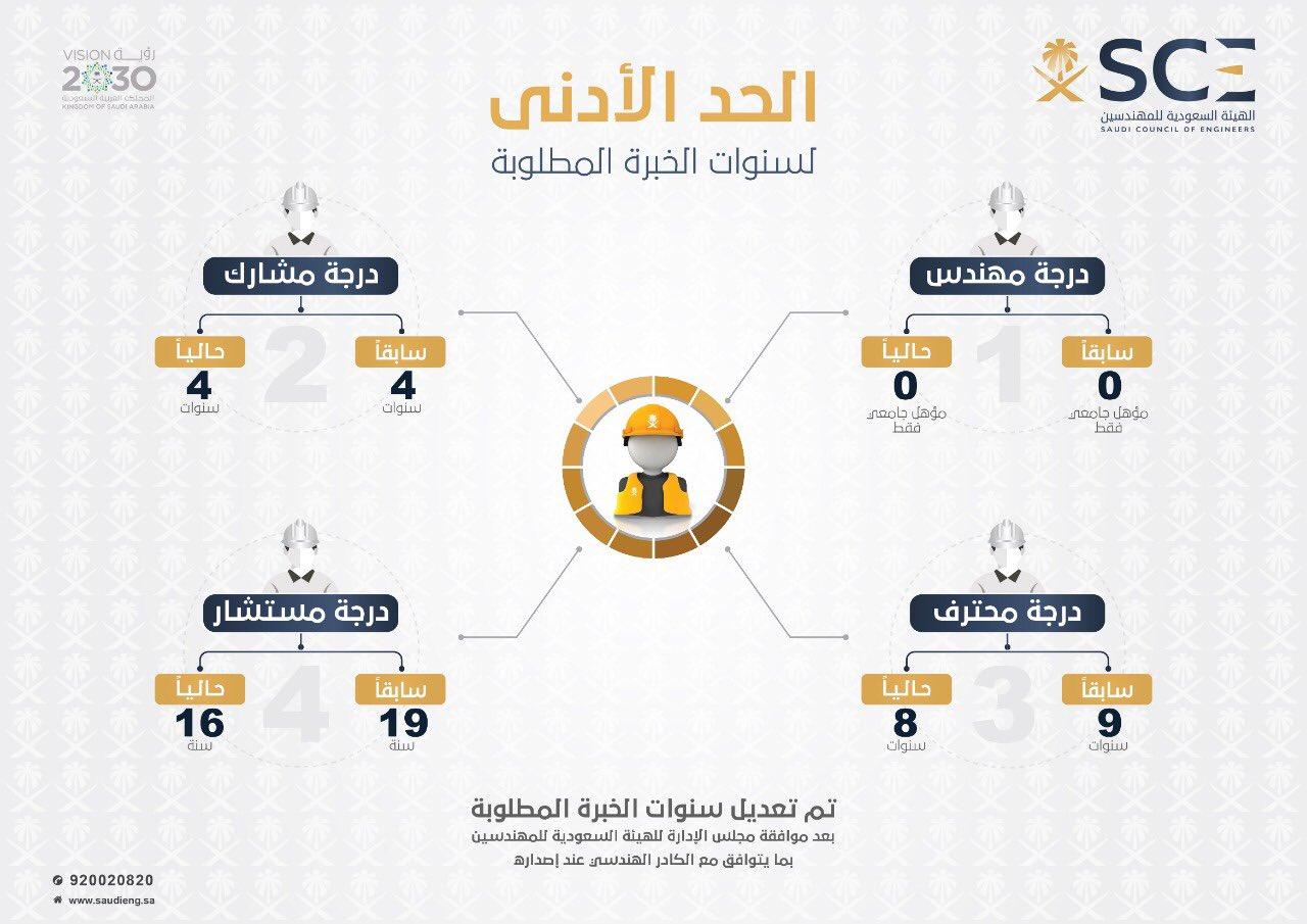 الهيئة السعودية للمهندسين בטוויטר مجلس إدارة هيئة المهندسين يعتمد تعديل سنوات الخبرة المطلوبة للدرجات المهنية بما يتوافق مع الكادر الهندسي عند إصداره وسيبدأ التطبيق إبتداء من 3 فبراير 2019 Https T Co Y8awe3n3ei