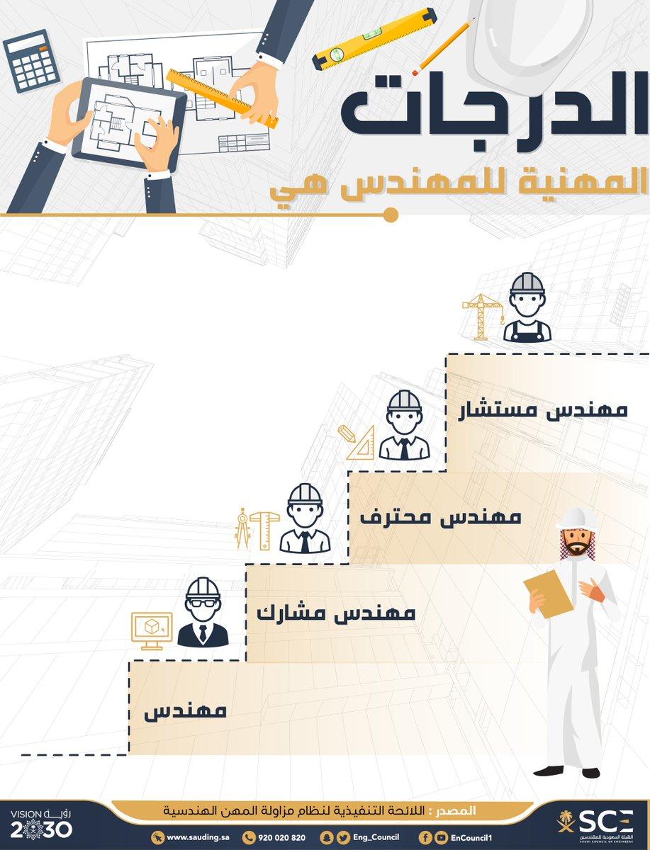 الهيئة السعودية للمهندسين No Twitter 4 درجات للمهندسين تعر ف عليها نظام مزاولة المهن الهندسية مزاولة