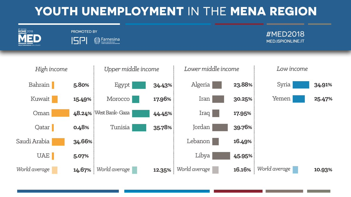 The MENA region has some of the highest total and youth #unemployment rates in the world, especially amongst women. Reducing the number of young people without a job is essential to tackle the issue of #migration.  Download the #Med2018 report → https://t.co/9BnXHrZiov