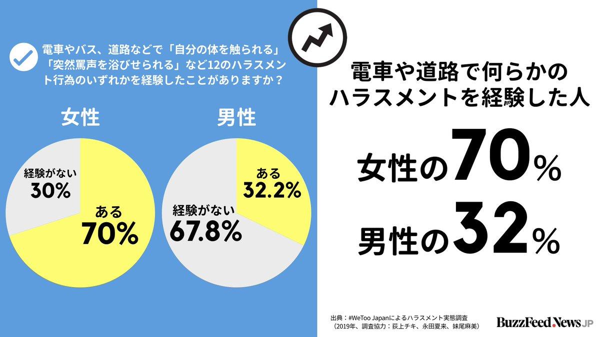 【#WeToo ハラスメント実態調査でわかったこと】  女性の70%、男性の32.2%が、電車や道路で「自分の体を触られる」「突然罵声を浴びせられる」など12のハラスメント行為のいずれかを経験している。 https://www.buzzfeed.com/jp/saoriibuki/wetoo-zerohara-chosa…