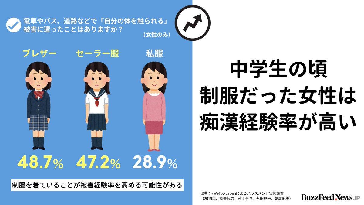 【#WeToo ハラスメント実態調査でわかったこと】  中学時代に制服だった女性の方が、私服だった女性よりも痴漢経験率が高かった。制服を着ていること自体が、被害経験率を高める可能性がある。 https://www.buzzfeed.com/jp/saoriibuki/wetoo-zerohara-chosa…
