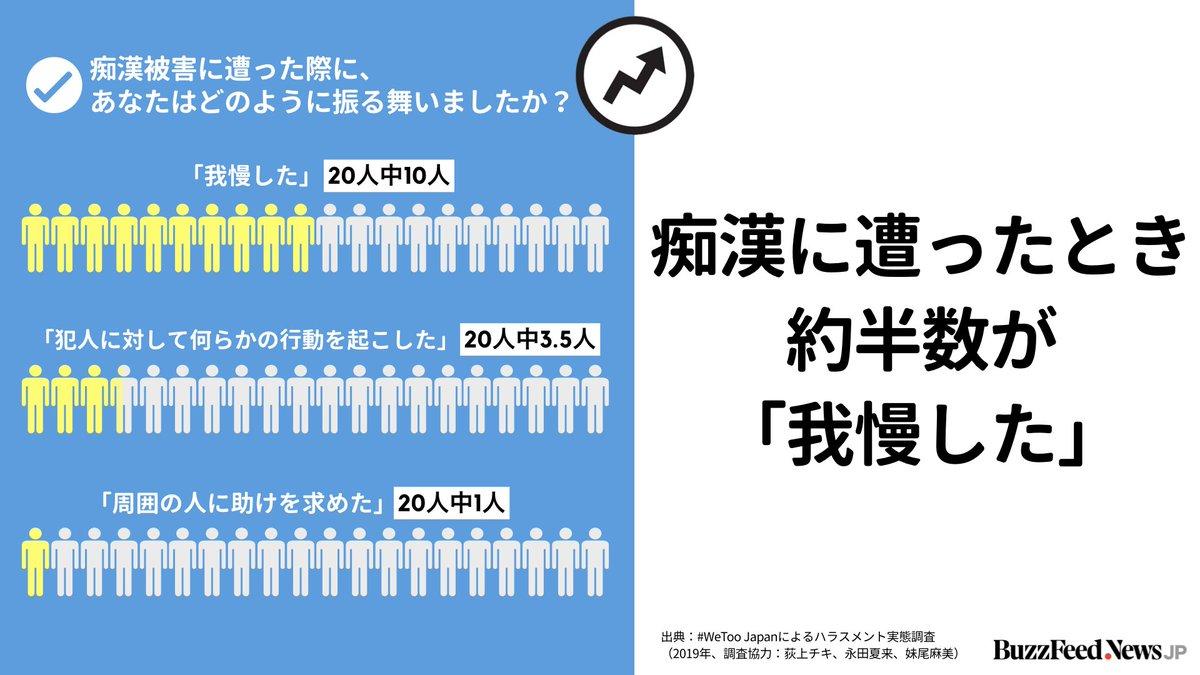 【#WeToo ハラスメント実態調査でわかったこと】  痴漢に遭ったとき、約半数が「我慢した」。一方、「犯人に対して何らかの行動を起こした」人は20人中3.5人、「周囲の人に助けを求めた」人は20人中1人だった。 https://www.buzzfeed.com/jp/saoriibuki/wetoo-zerohara-chosa…