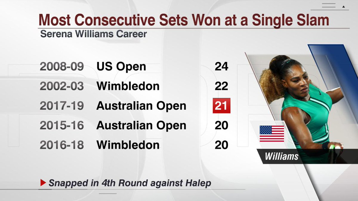 Serena Williams faced her toughest challenge thus far at the #AustralianOpen defeating WTA World No. 1 Simona Halep in 3 sets Monday.   Her 2nd-set loss snapped a streak of 21 straight sets won at Melbourne.