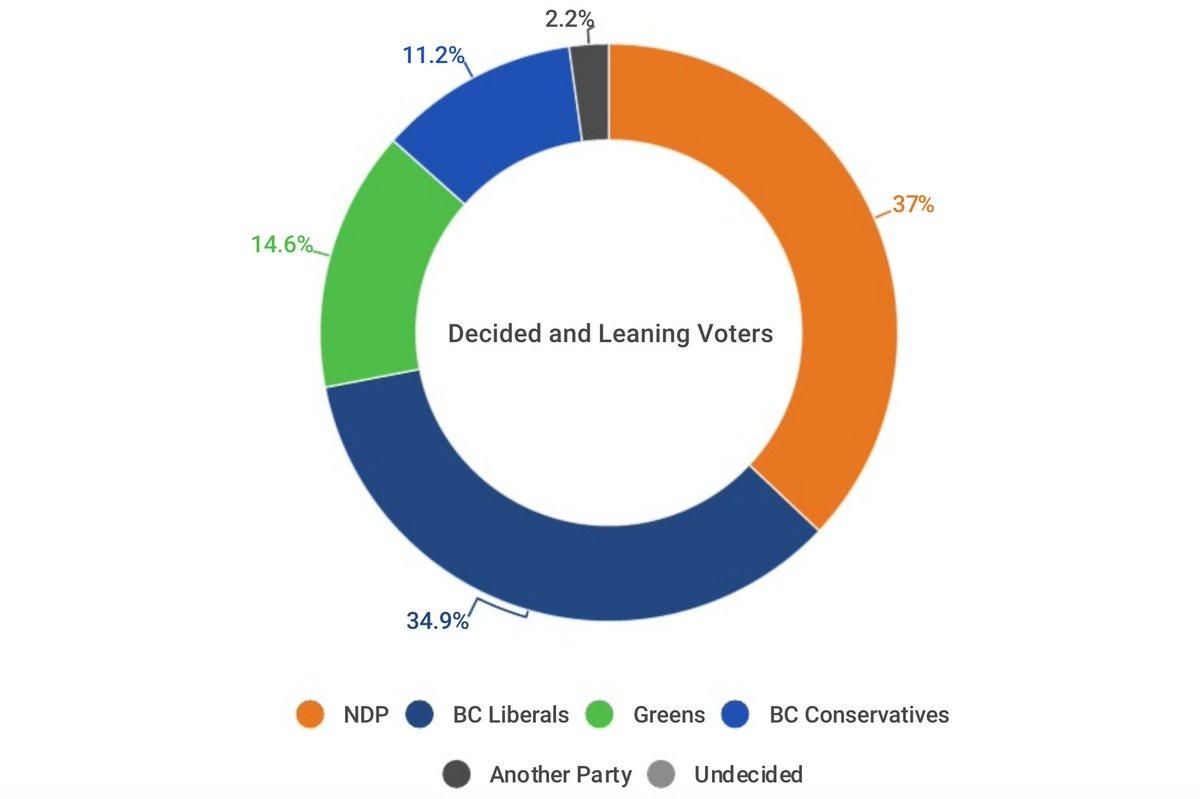 🆕 #bcpoli poll: MAINSTREET Decided+Leaning: #NDP 37% #LIB 35% | GREEN 15% | BC CON 11% | Jan 13-14 n=887 IVR