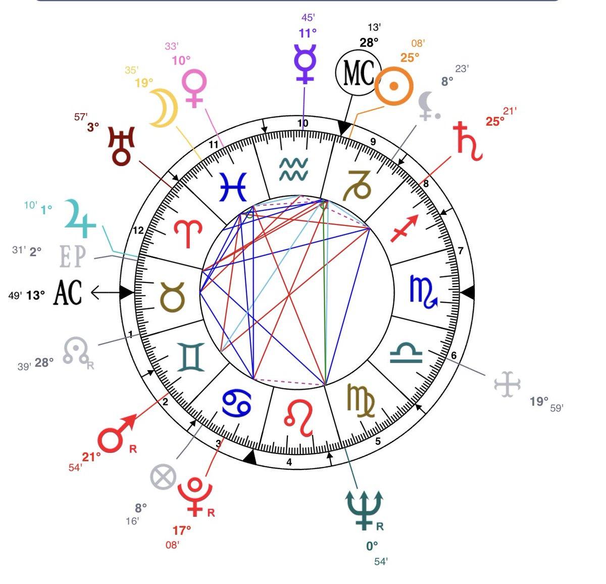 sza birth chart   Canko