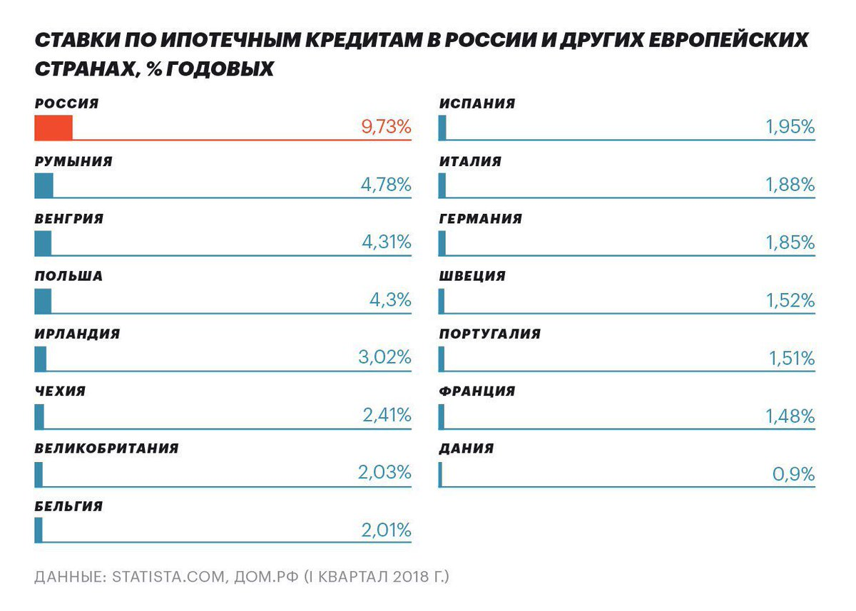 проценты по иностранным займам