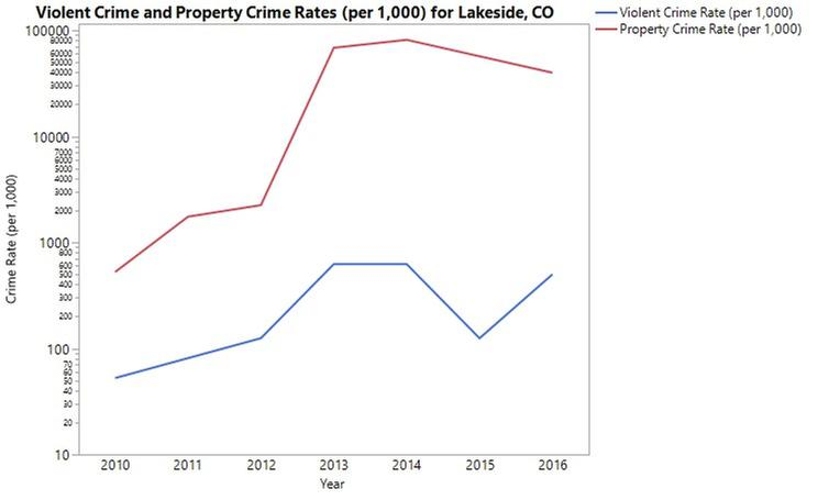 Graph showing violent crime and property crime rates (per 1,000 for Lakeside, CO. Graph created in JMP using Graph Builder.