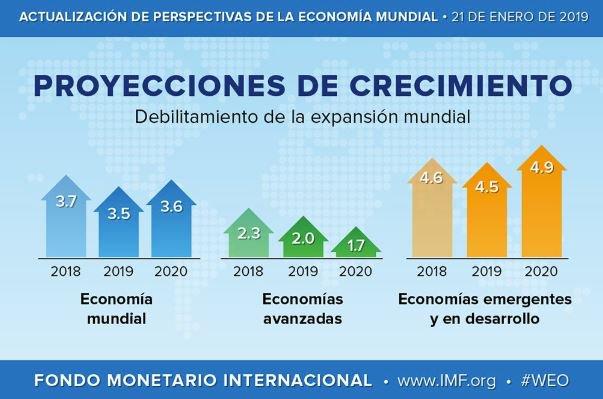 Prensa Libre's photo on El FMI