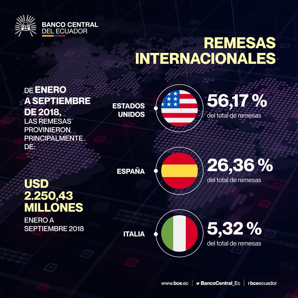 #EconomíaBCE: El dinamismo del mercado laboral y de la economía en los Estados Unidos hizo que entre enero y septiembre de 2018 los ecuatorianos que viven en ese país envíen más remesas hacia el Ecuador, en relación al mismo período de 2017.