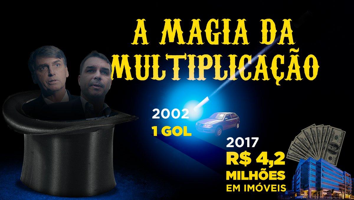 Flávio Bolsonaro pode ganhar o prêmio de corretor da década! Afinal, em 15 anos seu patrimônio teve um crescimento astronômico. O salário de deputado estadual do Rio é de R$ 25,3 mil, valor não compatível com esse aumento. De onde veio tanto dinheiro? https://t.co/9NJFPp1ITz
