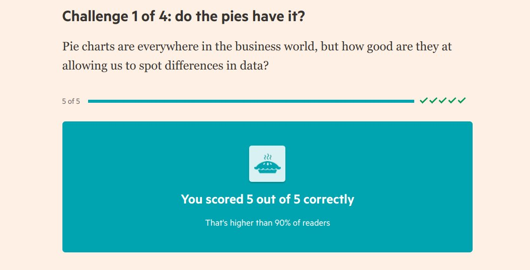 Want to make great charts - read the science of charts  in the FT today  But I don't think @theboysmithy wanted me to get this result on pie charts!  https://t.co/4kv9rvfUv4