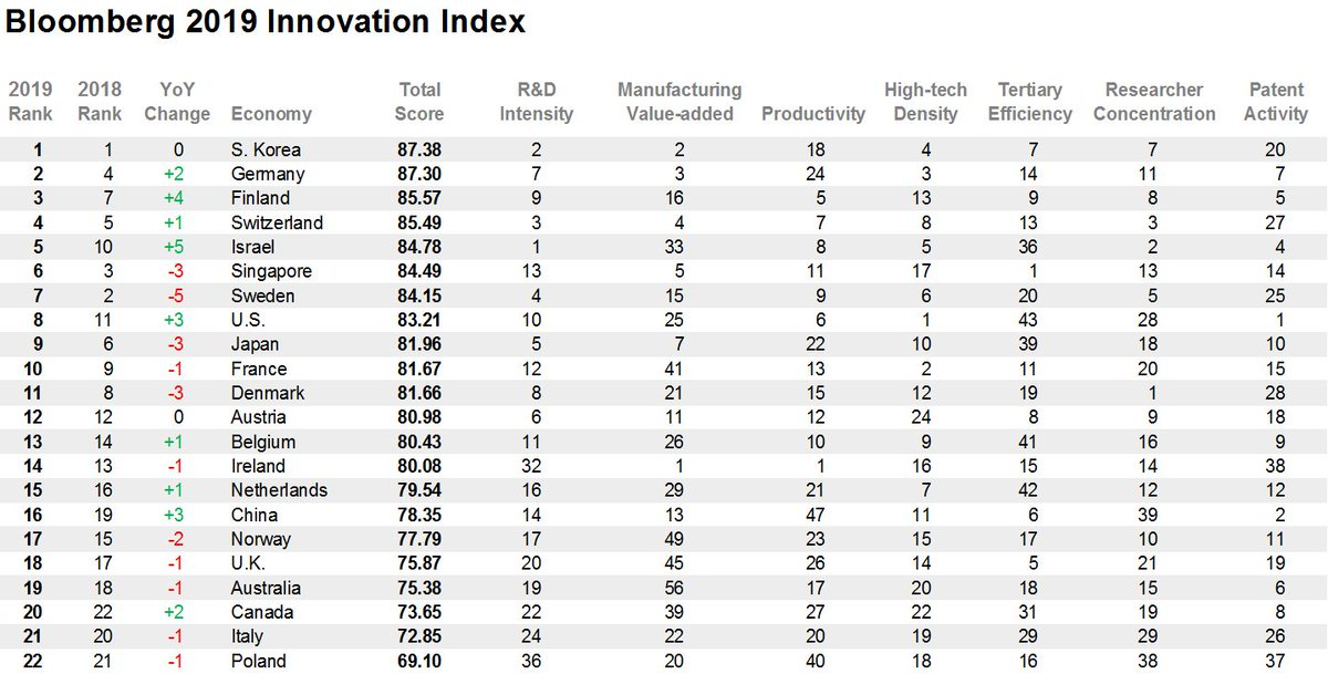 #우리나라 가 #블룸버그 가 발표한 '2019 블룸버그 혁신지수'에서 6년 연속  #1위 를 차지했다는 소식입니다! South Korea stays No.1 in 2019 Bloomberg Innovation Index, making a six-time champion since 2014 ▶ https://t.co/s2yWBAe70O