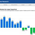 Zillow Research - Vacation Markets No longer Outperforming https://t.co/VSw8uuLC7j