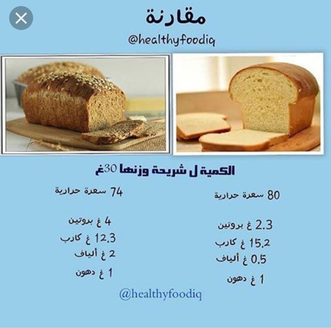 Dr Talal Alghamdi د طلال الغامدي V Twitter فضفضة طبيب من العيادة معلومة خاطئة منتشرة بين مرضى السكري وهو أنه مسموح يأكل خبز ب ر بأي كمية والحقيقة أن الخبز البر والأبيض يحتوي تقريبا نفس السعرات