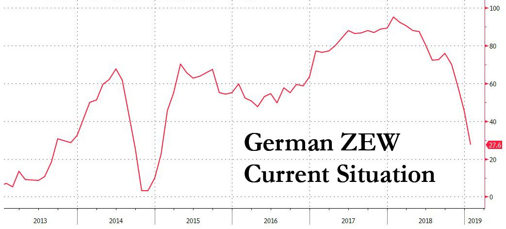 German economy in freefall: ZEW current situation 27.6, exp. 43.0; lowest in 4 years