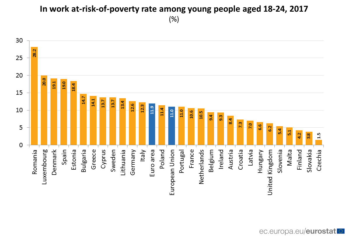 11% of working young people are at risk of poverty in the EU. The highest shares are in Romania (28.2 %), Luxembourg (20.0 %), Denmark (19.1 %), Spain (19.0 %) and Estonia (18.4 %)  https://t.co/Mbsgqx0vTx