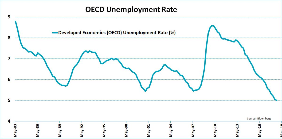 The #OECD #unemployment rate is down to 5%, by far the lowest level on record!